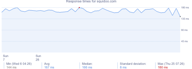 load time for squidoo.com