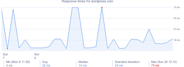 load time for wordpress.com