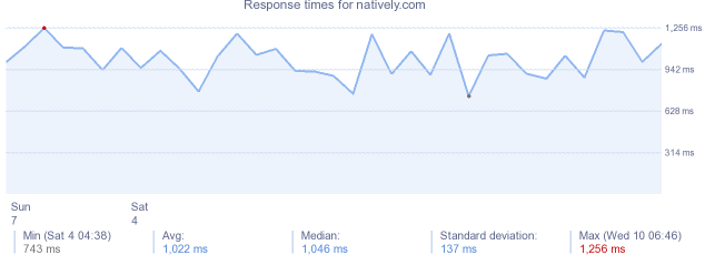 load time for natively.com