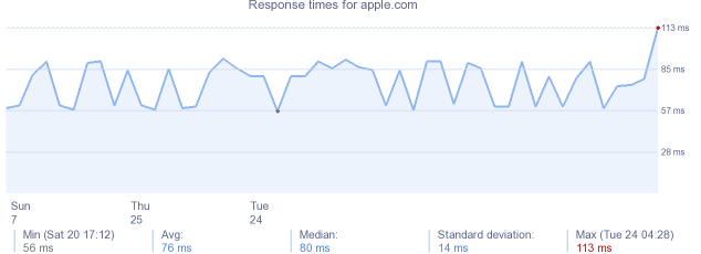 load time for apple.com