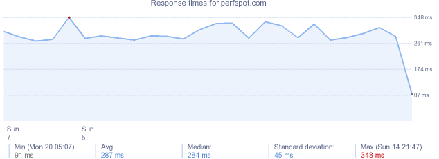 load time for perfspot.com