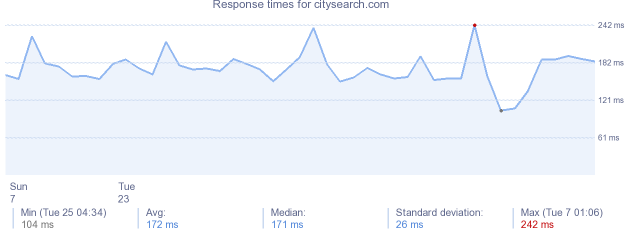load time for citysearch.com