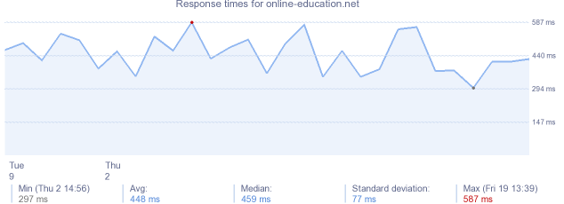 load time for online-education.net