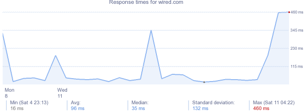load time for wired.com