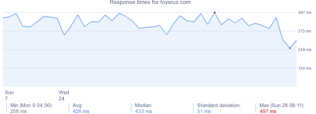 load time for toysrus.com