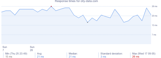 load time for city-data.com