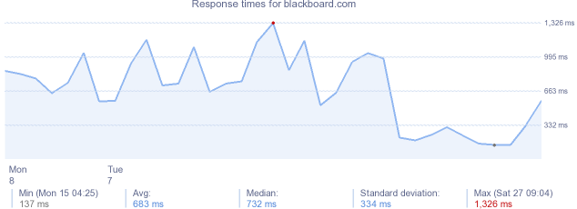 load time for blackboard.com