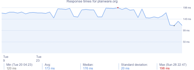 load time for planware.org
