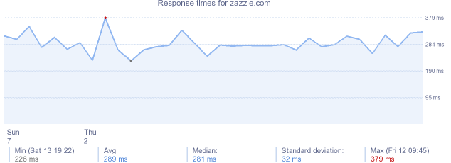 load time for zazzle.com