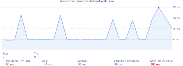 load time for dishnetwork.com