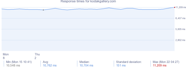 load time for kodakgallery.com