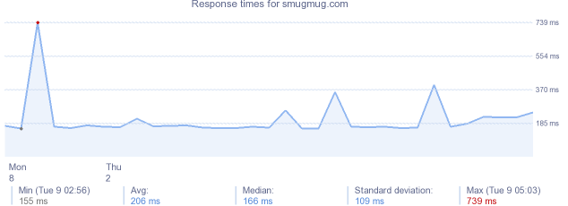 load time for smugmug.com
