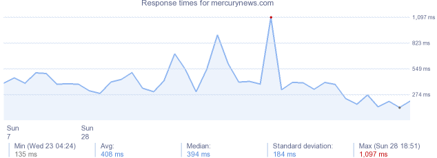 load time for mercurynews.com