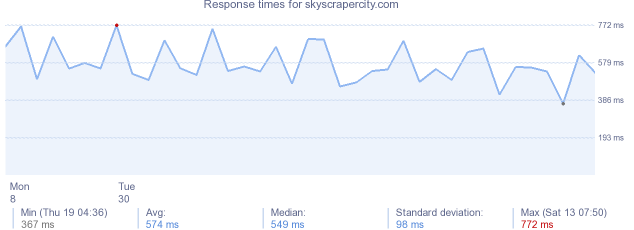 load time for skyscrapercity.com