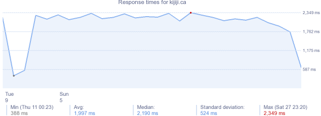 load time for kijiji.ca