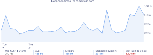 load time for chadwicks.com