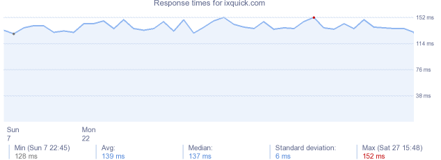 load time for ixquick.com