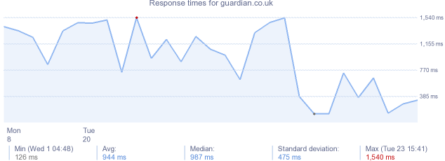 load time for guardian.co.uk