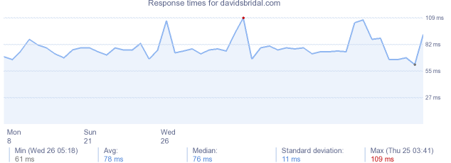 load time for davidsbridal.com