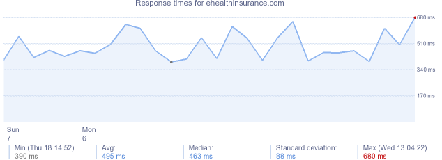 load time for ehealthinsurance.com