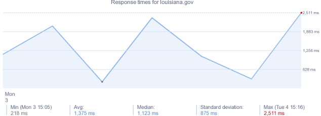 load time for louisiana.gov