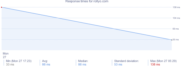 load time for rollyo.com