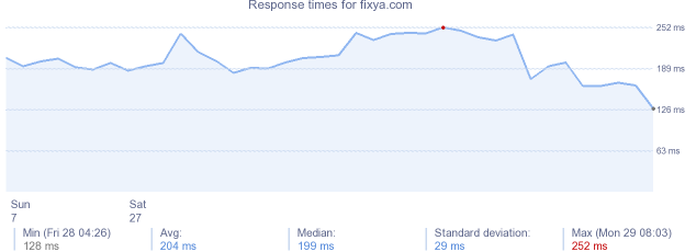 load time for fixya.com
