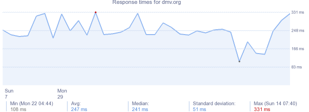 load time for dmv.org
