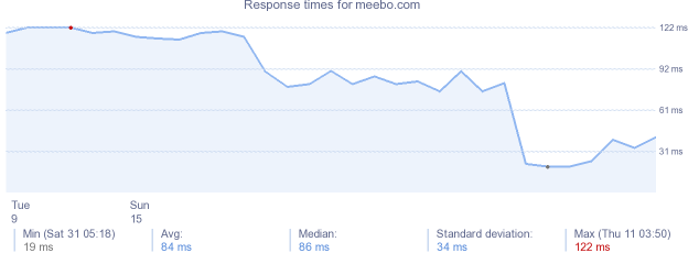 load time for meebo.com