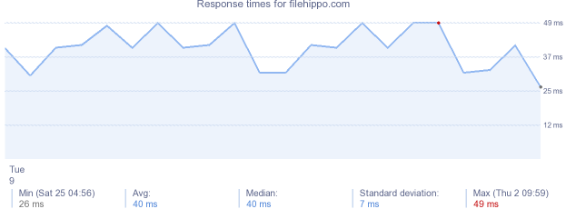 load time for filehippo.com