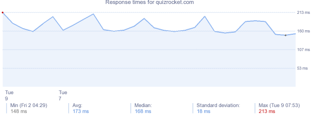 load time for quizrocket.com