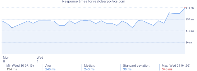 load time for realclearpolitics.com