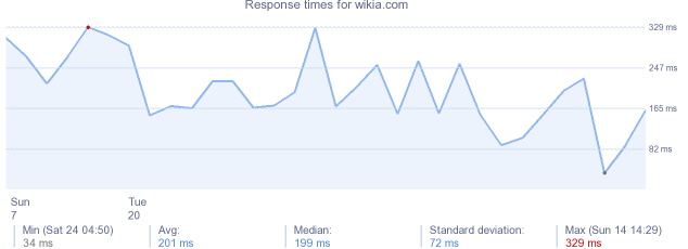 load time for wikia.com