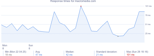 load time for macromedia.com