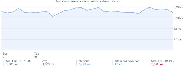 Emejing All Paris Apartments Photos - Joshkrajcik.us - joshkrajcik.us