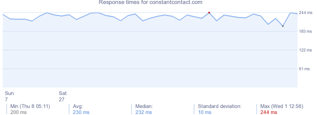 load time for constantcontact.com