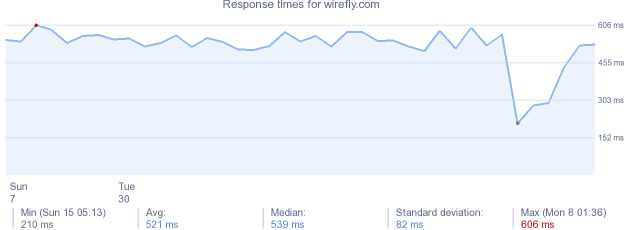 load time for wirefly.com