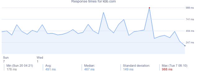 load time for kbb.com