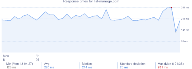 load time for list-manage.com
