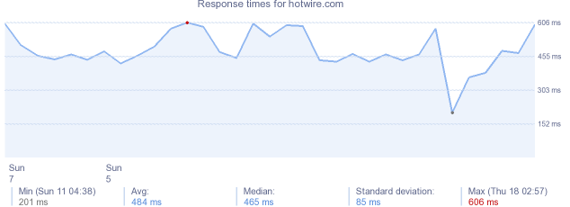 load time for hotwire.com