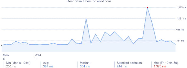 load time for woot.com