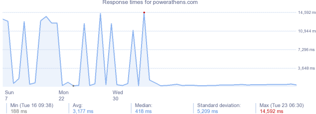 load time for powerathens.com