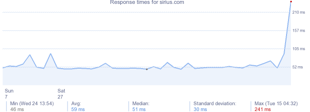 load time for sirius.com