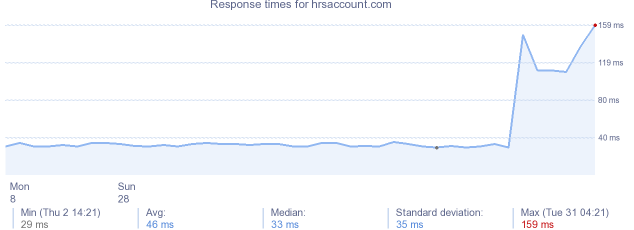 load time for hrsaccount.com