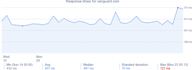 load time for vanguard.com