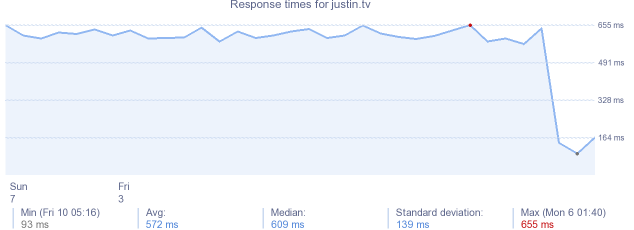 load time for justin.tv