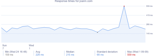 load time for joann.com