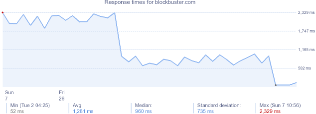 load time for blockbuster.com