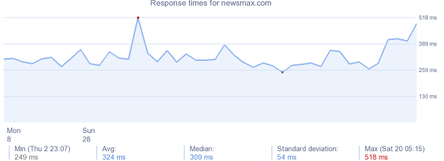 load time for newsmax.com