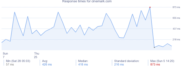 load time for cinemark.com